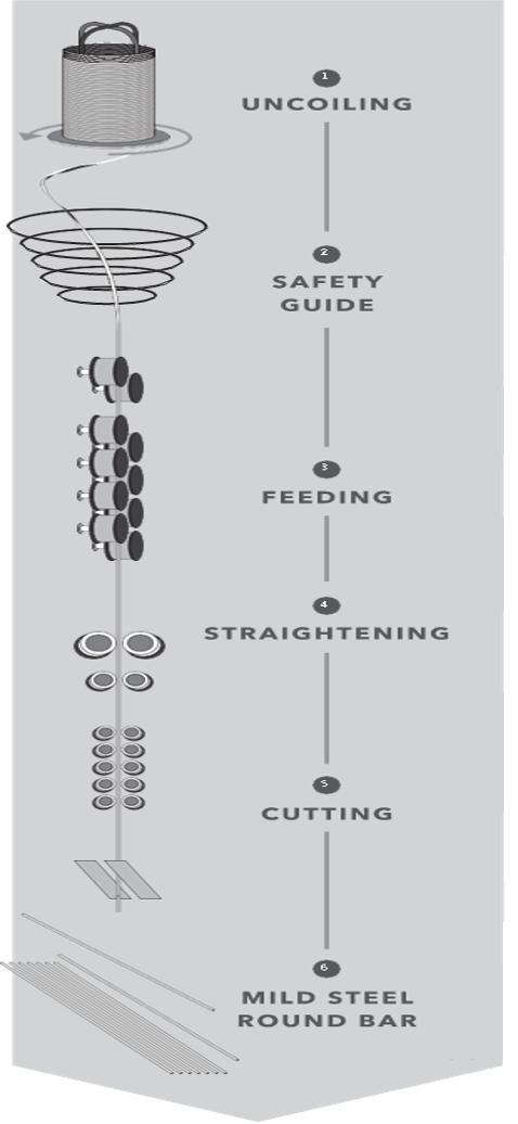 australia MILD STEEL ROUND BAR, ROUND STEEL BAR process